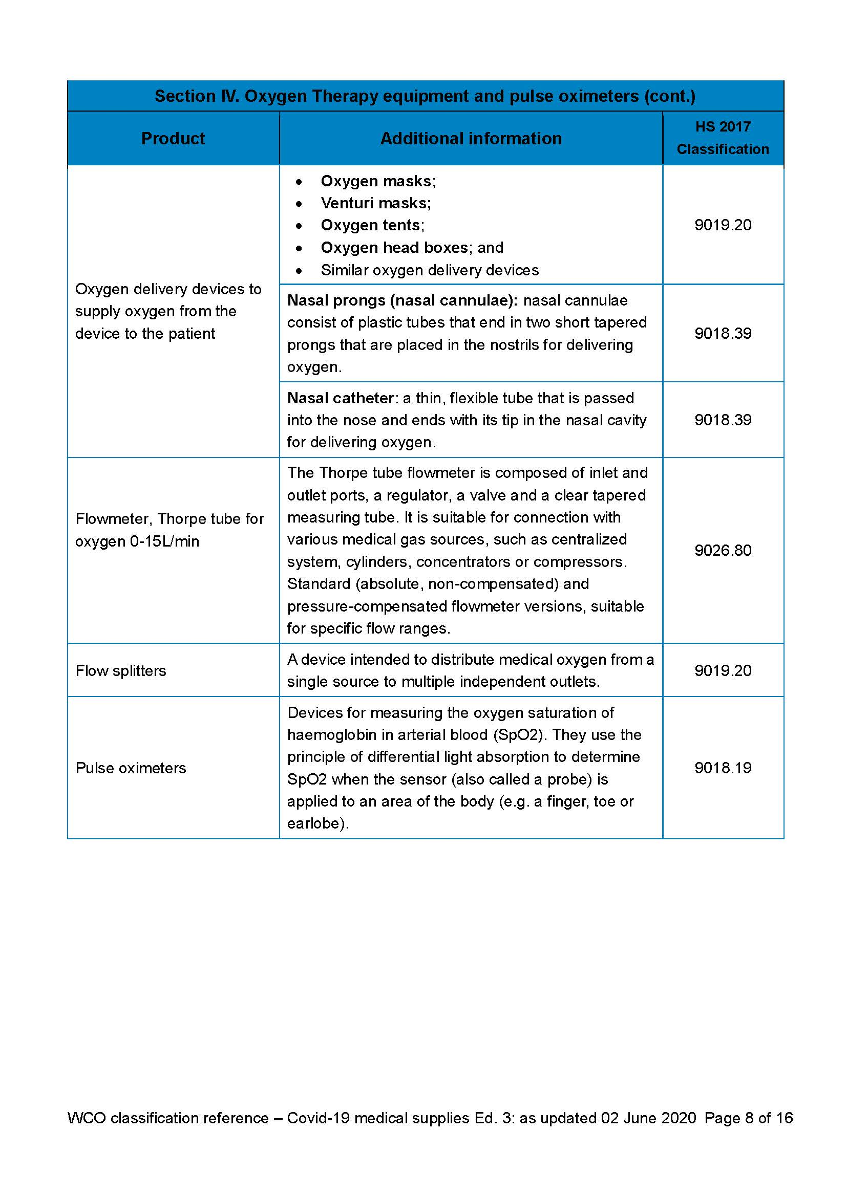 HS classification reference for Covid 19 medical supplies (3.0 Edition)_Sayfa_08