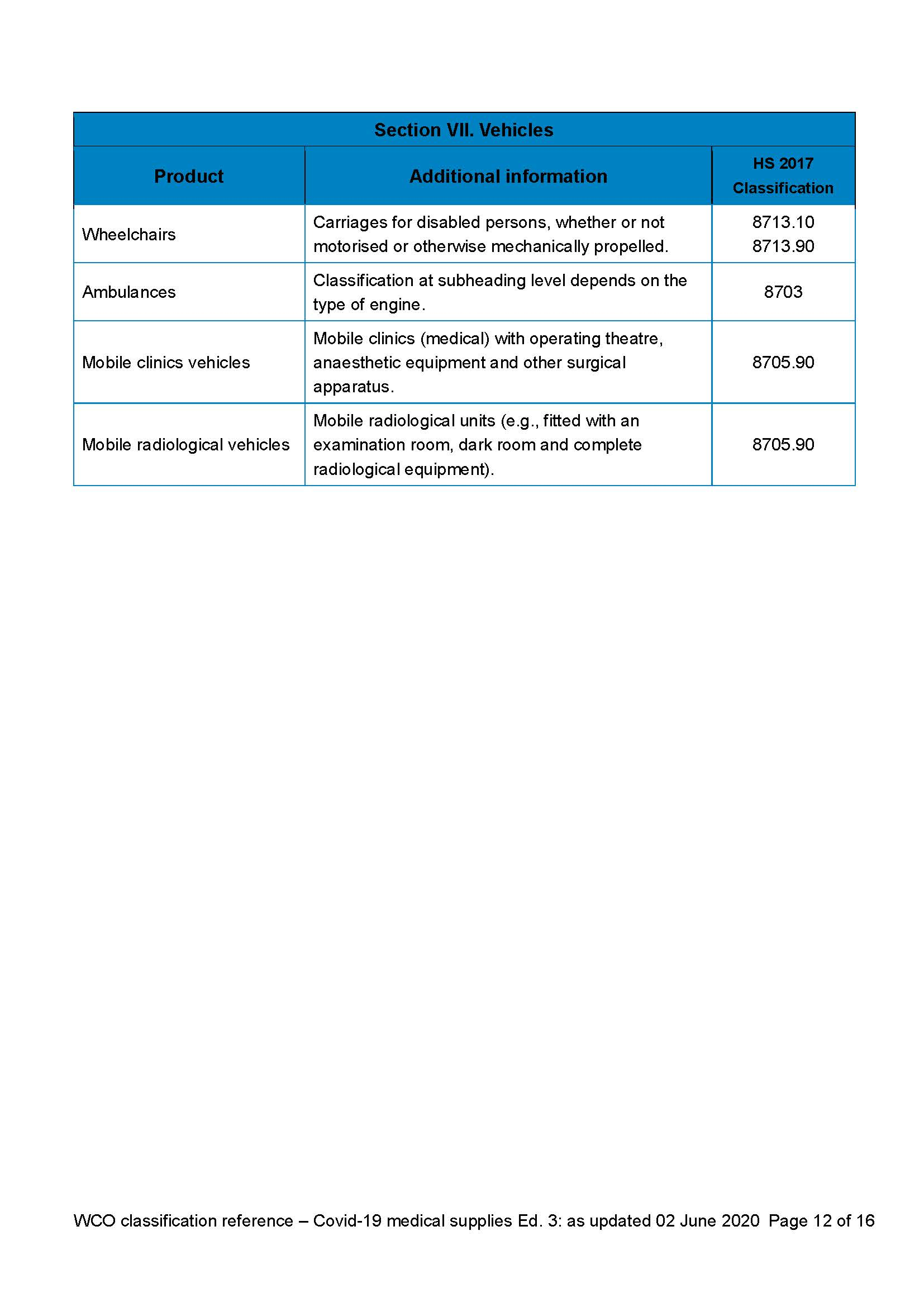 HS classification reference for Covid 19 medical supplies (3.0 Edition)_Sayfa_12